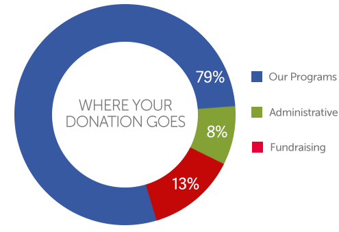 HSEP: Where does your donation go? 79% our programs, 8% Administrative, 13% Fundraising